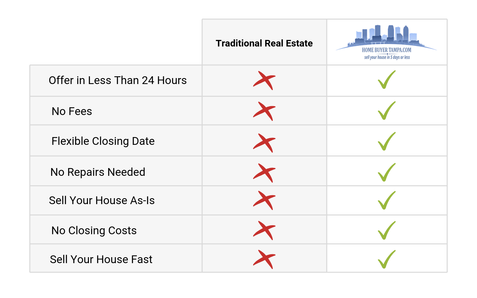 Traditional Real Estate vs Selling to Home Buyer Tampa